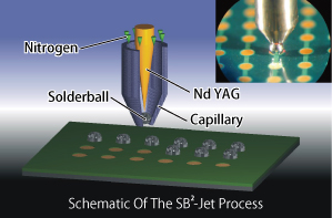 Schematic Of The SB2-Jet Process